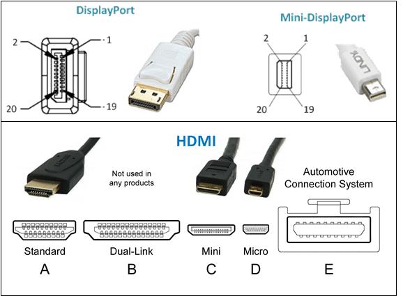 DisplayPort vs HDMI Steckerübersicht
