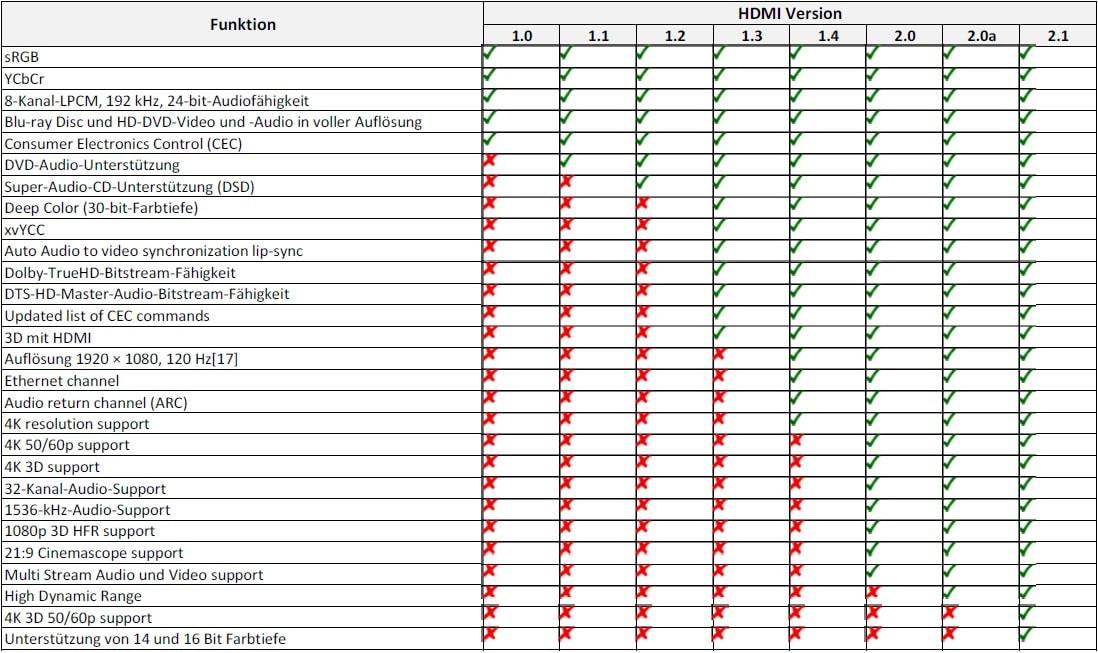 HDMI Kabel Unterschiede