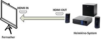 Verbindung Heimkino zu Fernseher - HDMI ARC Schritt für Schritt erklärt