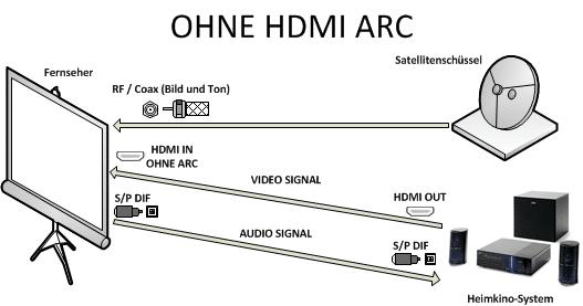 HDMI ohne ARC - HDMI ARC Schritt für Schritt erklärt