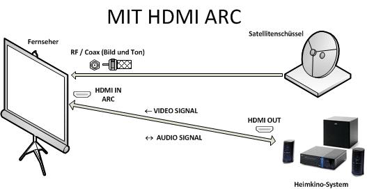 Dolby Atmos 3D über ARC wiedergeben