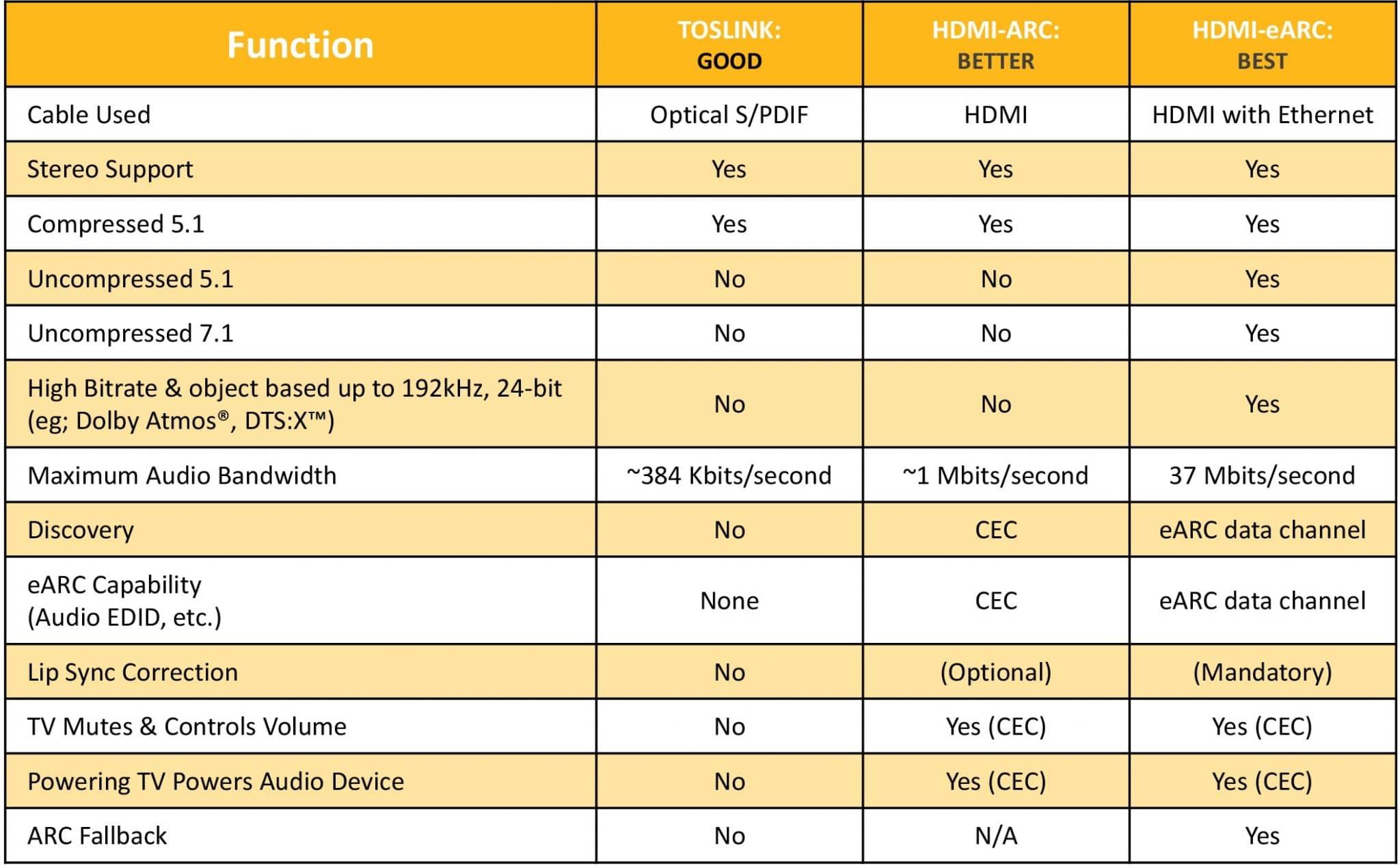 TOSLINK vs HDMI ARC vs HDMI eARC