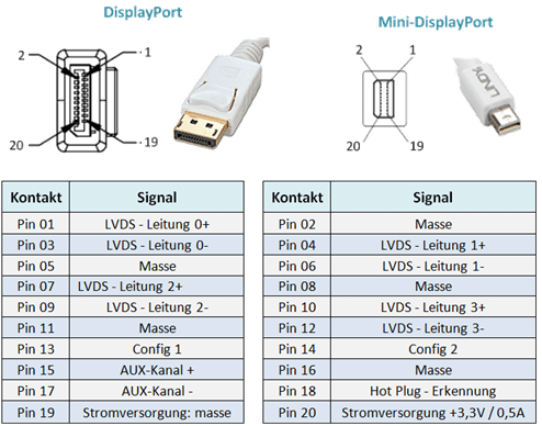 DisplayPort Pinning