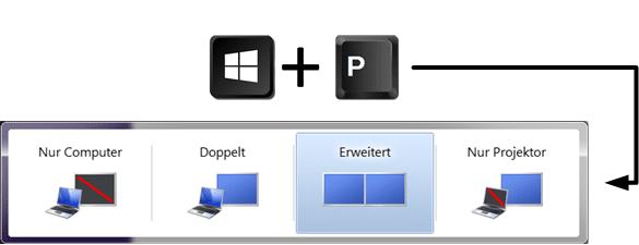 Kabel mit Fernseher verbinden - Windows 7 Einstellungen