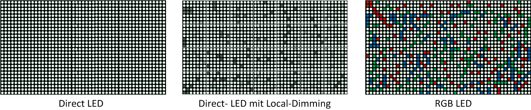 Micro LED Display Technologie - Direct LED Display-Hintergrundbeleuchtung