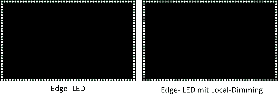 Micro LED Display Technologie - Edge LED Display-Hintergrundbeleuchtung