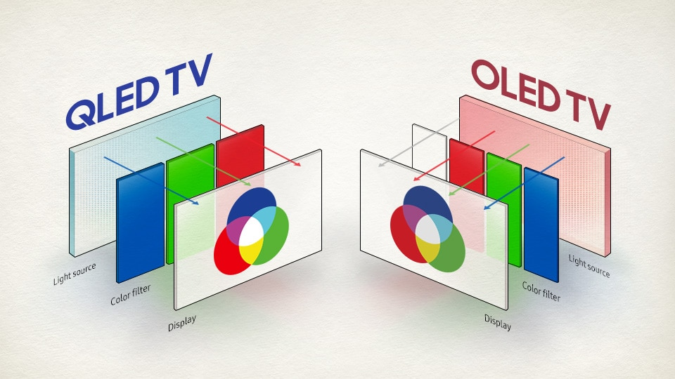 Micro LED Display Technologie - QLED vs OLED