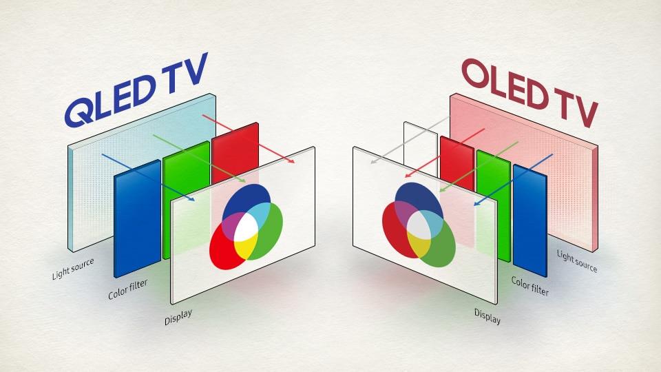 Micro LED Display Technologie - QLED vs OLED