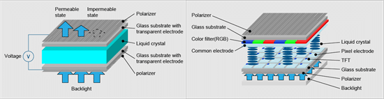 Micro LED Display Technologie - TFT LCD Prinzip