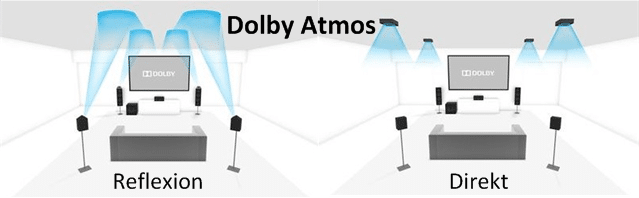 Dolby Atmos 3D Konfiguration