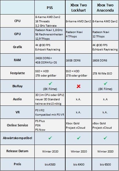 PS5 vs Xbox Two - Specs