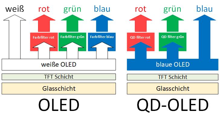 OLED vs QD OLED